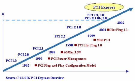 pc3502