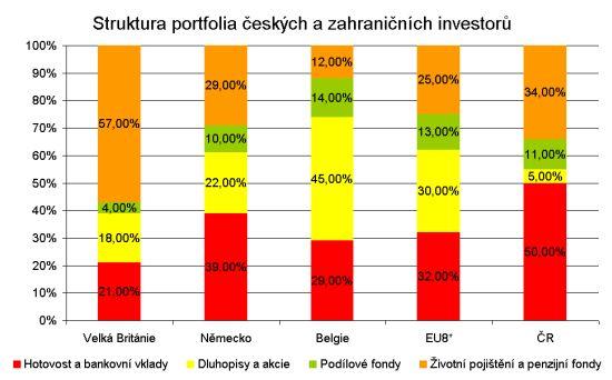 Finanční portfolio investorů