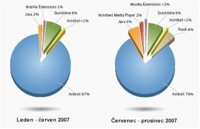 plug-in-statistiky