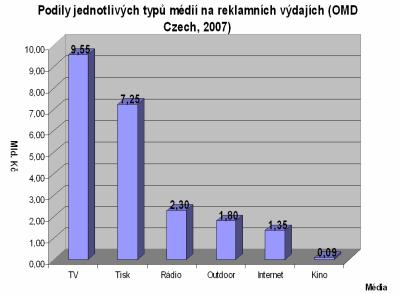 Podíl médií na reklamě