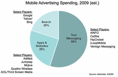 Mobilní reklamní firmy