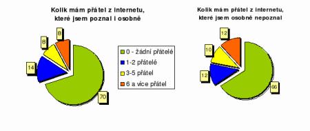 počty přátel z Internetu
