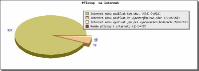 Přístup na internet