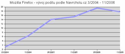 Mozilla Firefox - vývoj podílu podle Navrcholu.cz 3/2004 - 11/20