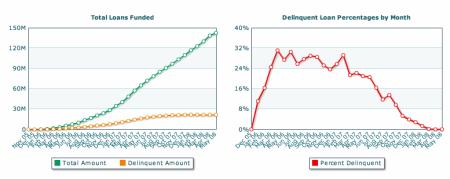 Prosper.com: problematické půjčky