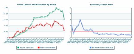 Prosper.com: vývoj aktivně půjčujících