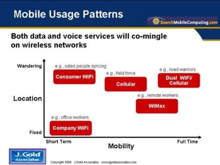 Mobile Usage Patterns