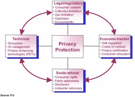 Stránky související s ochranou soukromí