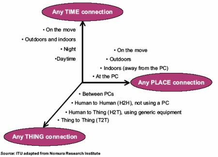 Tři moderní dimenze komunikace
