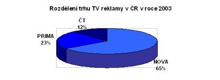 Podíl TV reklamy