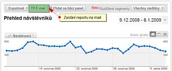 Nastavení zasílání reportů v Google Analytics
