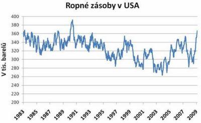 graf - ropné zásoby v usa
