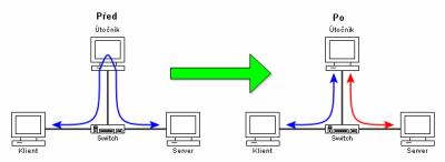 Rozdeleni - unos TCP