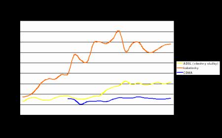rychlosti Internetu za poslední dva roky