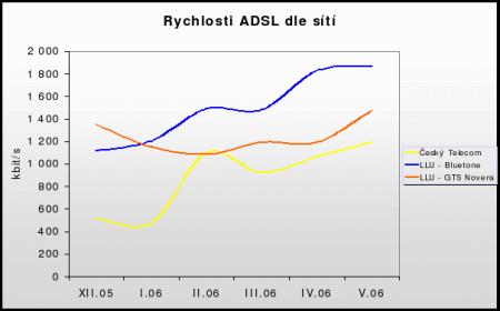 Rychlosti ADSL sítí (květen 2006)