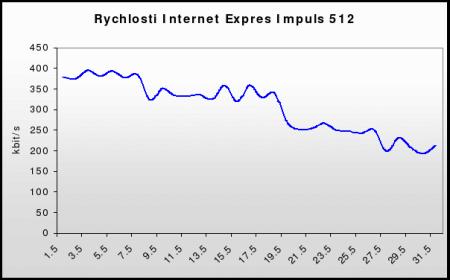 Rychlosti Internet Expres Impuls 512 (květen 2006)