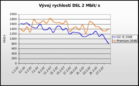 Rychlosti Premium DSL v únoru 2007