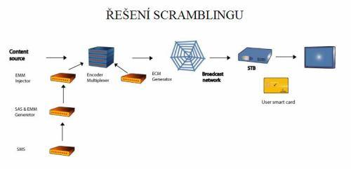 DVB-C schéma scramblingu