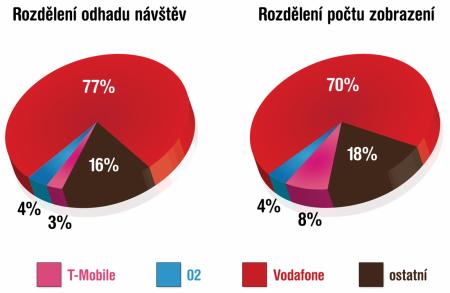 Seznam.cz na mobil - poměry dle operátorů