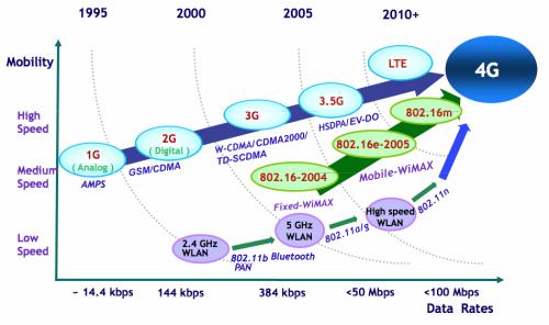 LTE, WiMax a 4G standard