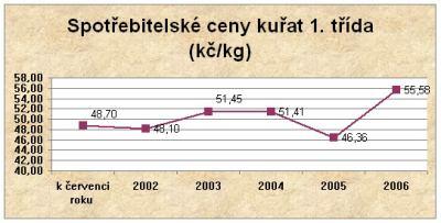 Spotřebitelské ceny kuřat