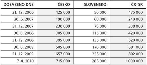 Skylink - milion aktivních karet