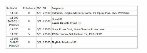 Neplacené programy - přeladění CS Link/Skylink