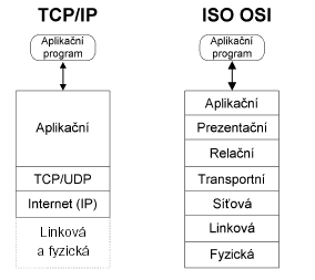 tcp-ip-iso-os