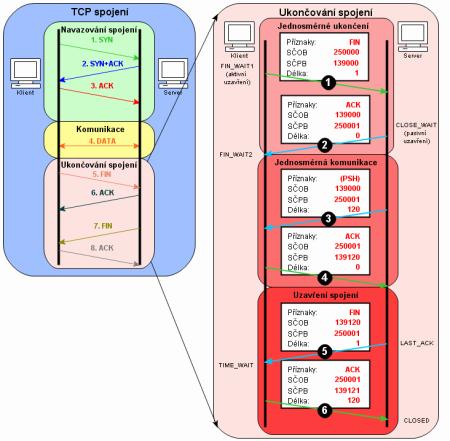 TCP spojení