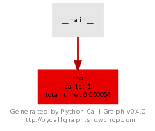 pycallgraph_test
