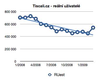 Tiscali RUest 2008-9