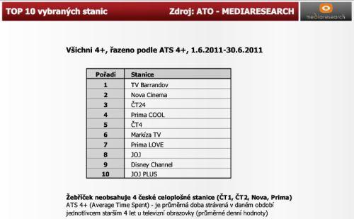 ATO - červen 2011 - TOP 10 stanic mimo 4 hlavní