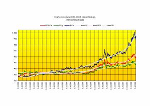 Ceny zlata 01-08 s vývojovými trendy