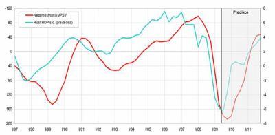 Vývoj HDP a nezaměstnanosti