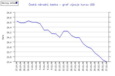 Kurz USD - měsíc