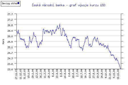 Kurz USD -  rok