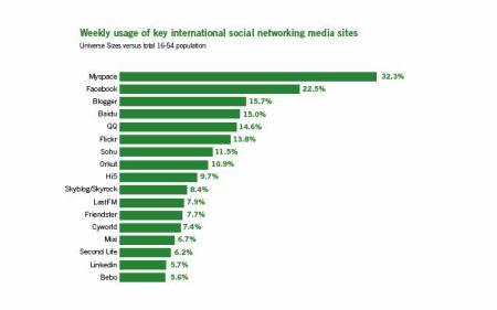 Sociální sítě - uživatelé jednou týdně