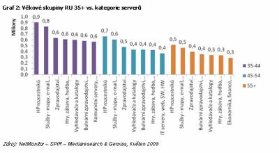 Graf 2: Věkové skupiny RU 35+ vs. kategorie serverů