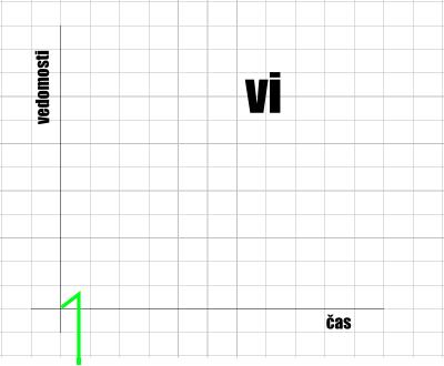 Křivka Vi