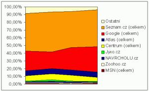 Vyhledávače 2004-5