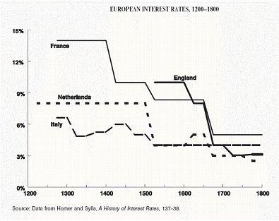Výnosy sto let zpět