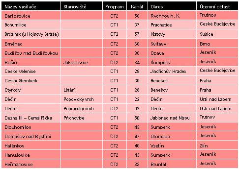 Vypínané dokrývače ČT k 30.9.2010 - 1