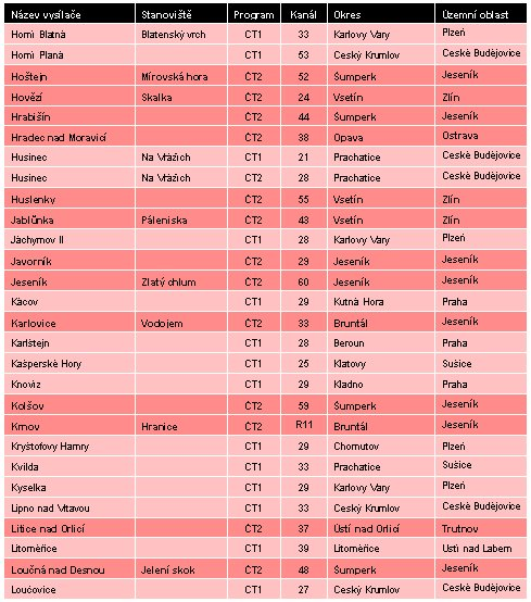 Vypínané dokrývače ČT k 30.9.2010 - 2