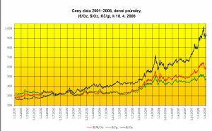 Vývoj cen zlata 01-08