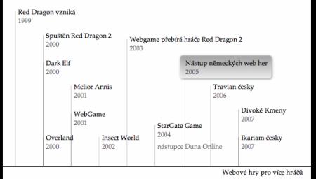 Webové hry: časová osa