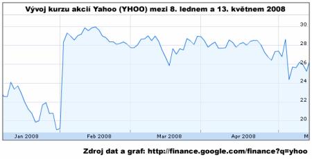 yahoo stock graf