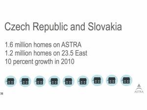 Astra v Česku a SR - březen 2011