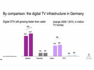 Podíl digi platforem v Německu - březen 2011