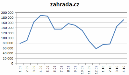 zahrada-cz-03-02-2010