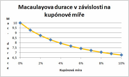 Durace a její využití - graf 3